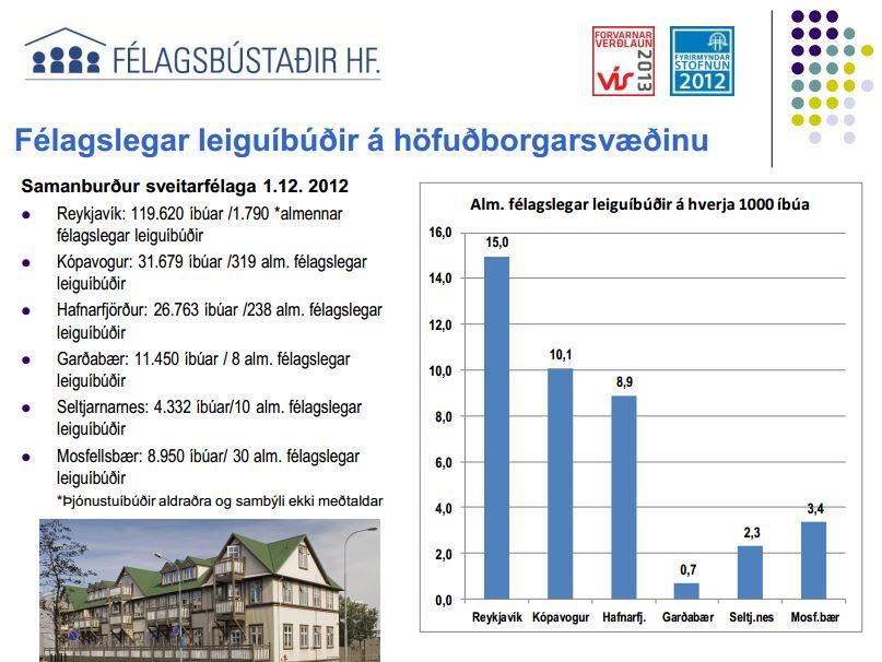 Heimild: Félagsbústaðir.is
